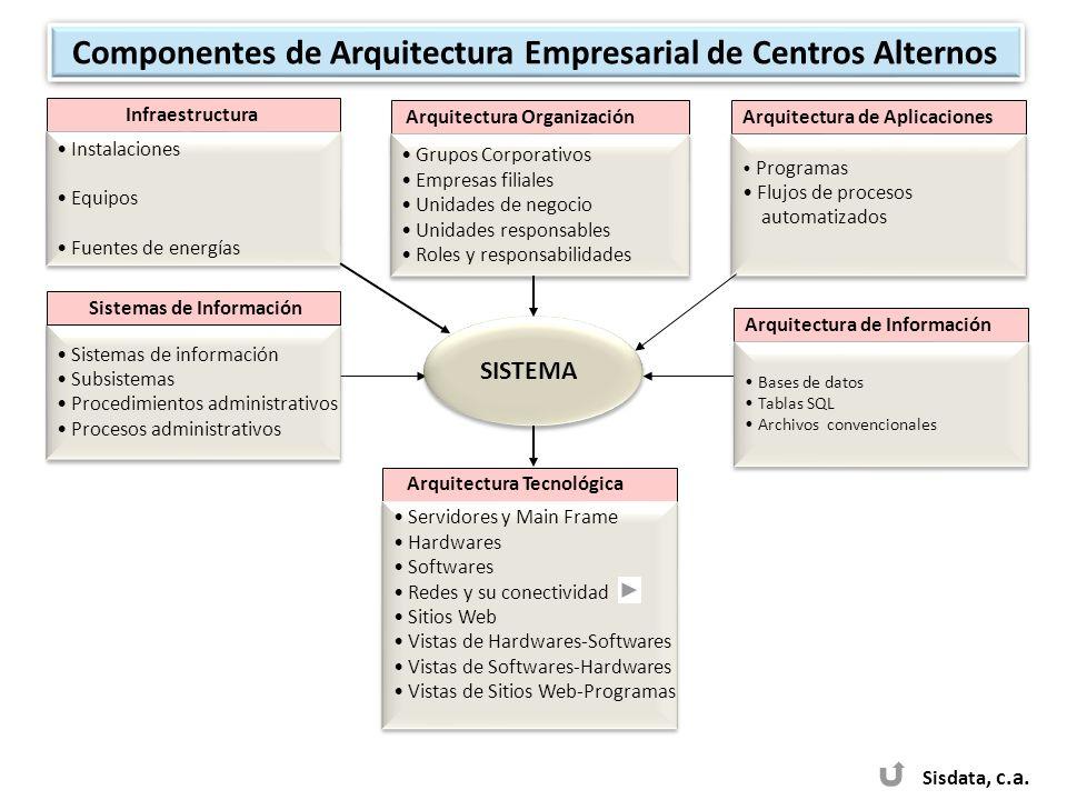 Componentes de Arquitectura Empresarial de Centros Alternos
