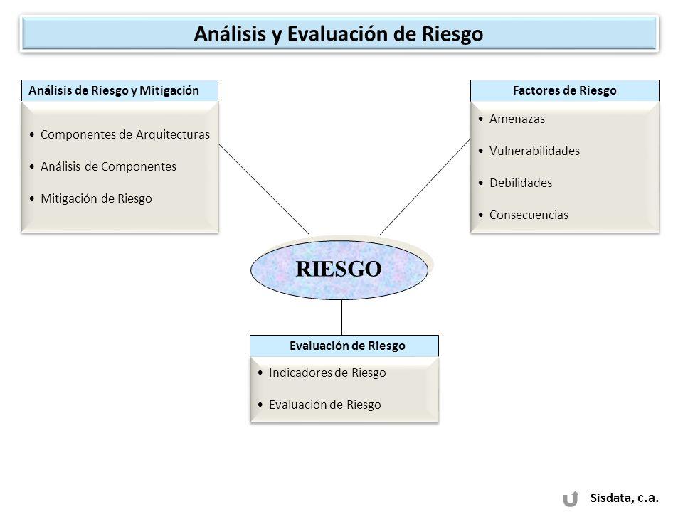 Análisis y Evaluación de Riesgo