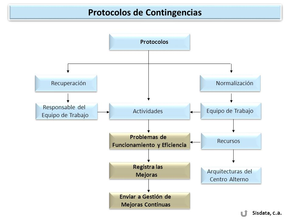 Protocolos de Contingencias