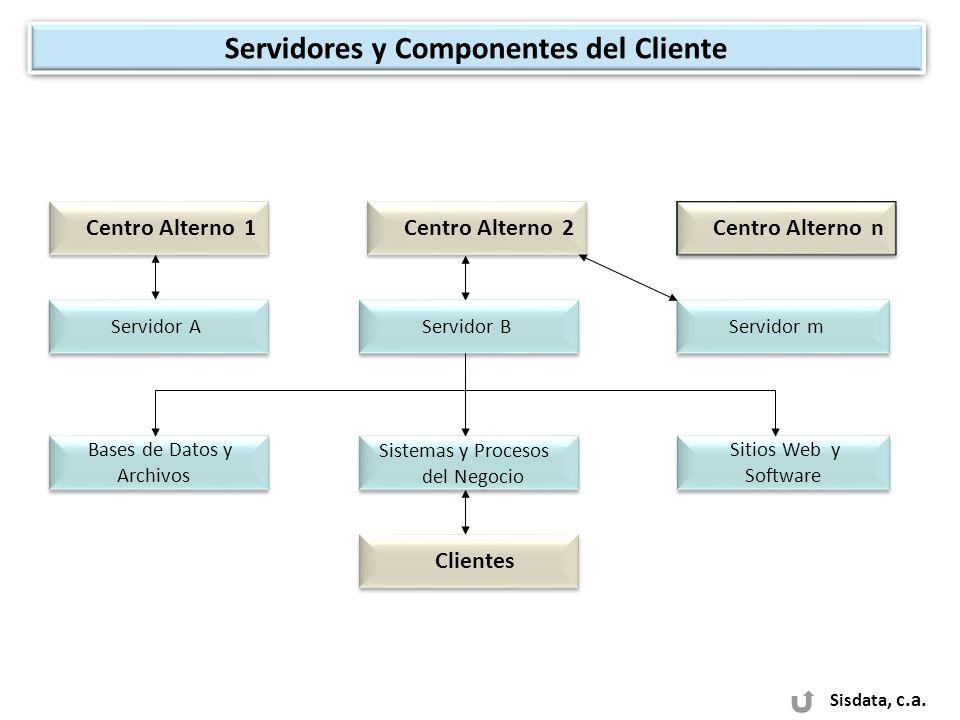 Servidores y Componentes del Cliente