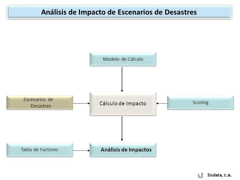 Análisis de Impacto de Escenarios de Desastres