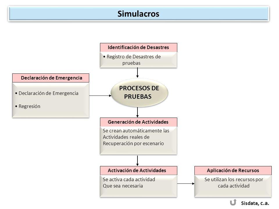 Simulacros PROCESOS DE PRUEBAS Sisdata, c.a.