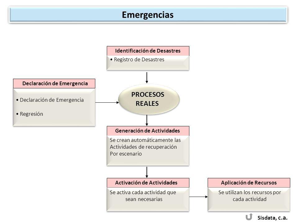 Emergencias PROCESOS REALES Sisdata, c.a. Identificación de Desastres