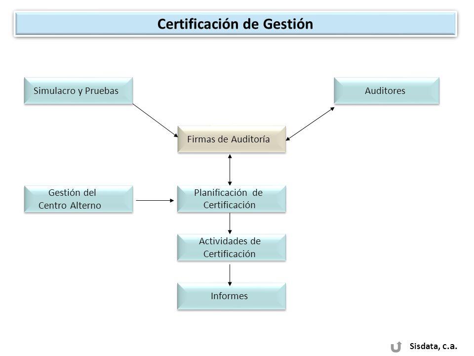 Certificación de Gestión