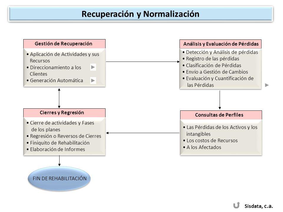 Recuperación y Normalización