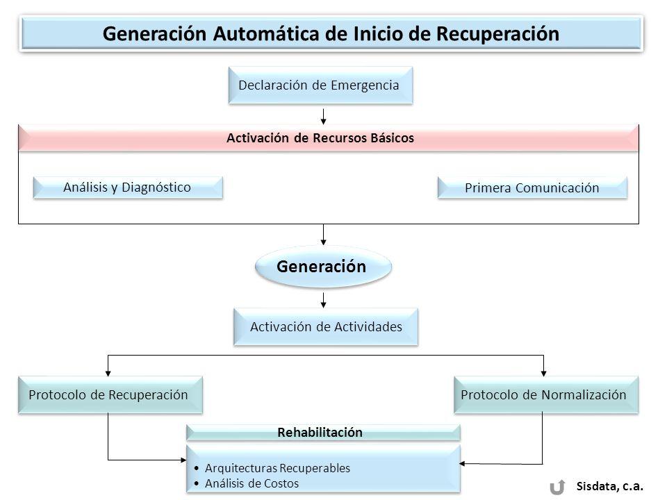 Generación Automática de Inicio de Recuperación