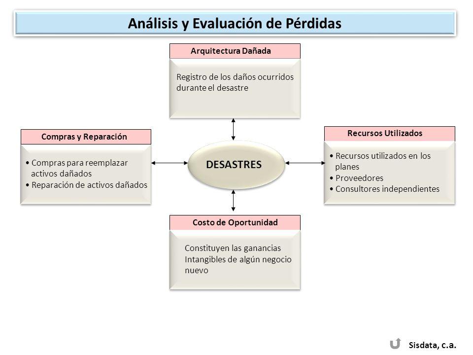 Análisis y Evaluación de Pérdidas