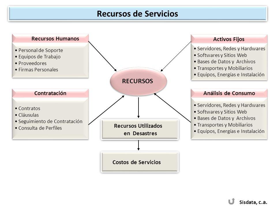 Recursos de Servicios RECURSOS Recursos Humanos Activos Fijos