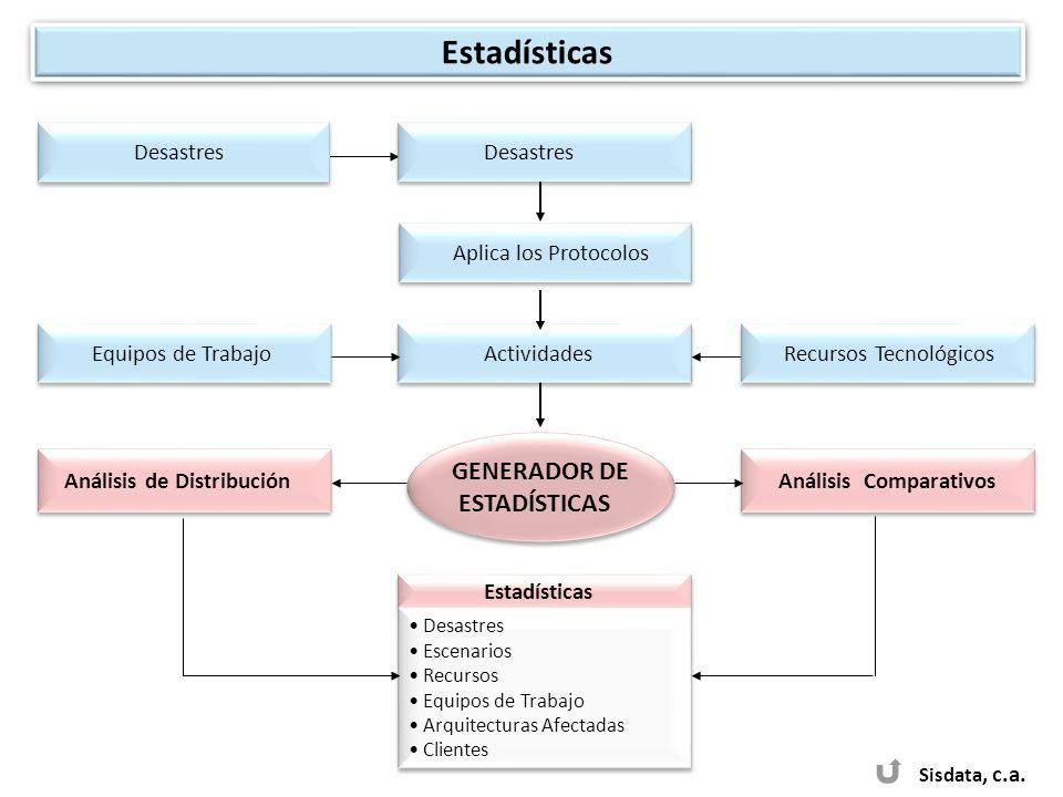 Estadísticas GENERADOR DE ESTADÍSTICAS Desastres Desastres