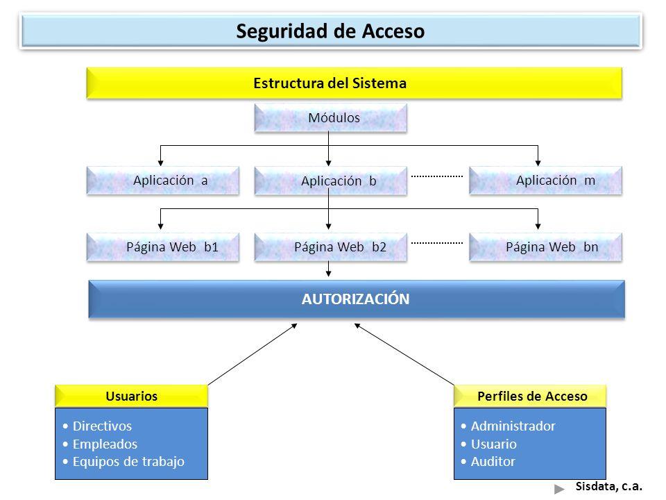 Seguridad de Acceso Estructura del Sistema AUTORIZACIÓN Módulos