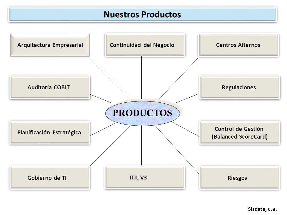 Nuestros Productos PRODUCTOS Arquitectura Empresarial