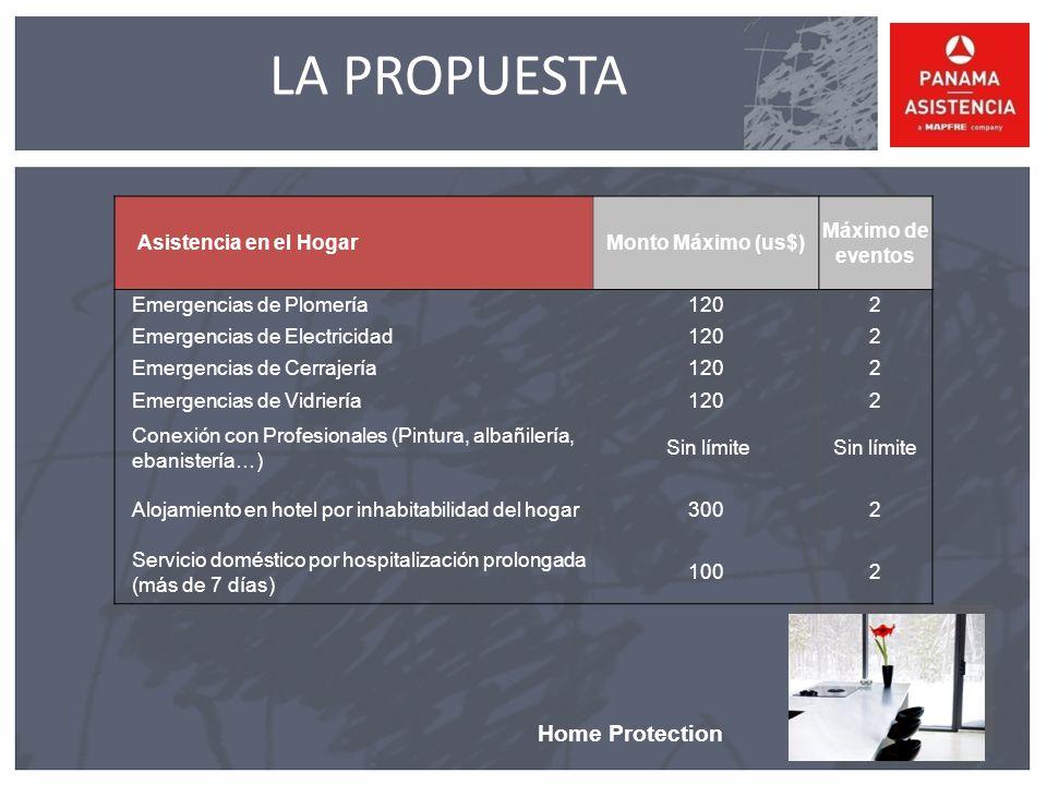 LA PROPUESTA Home Protection Asistencia en el Hogar Monto Máximo (us$)