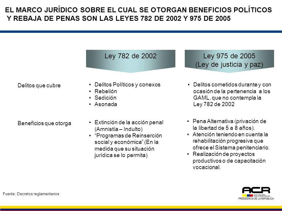 EL MARCO JURÍDICO SOBRE EL CUAL SE OTORGAN BENEFICIOS POLÍTICOS