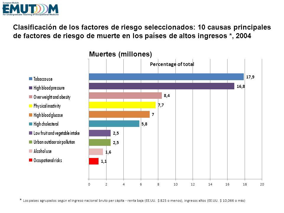 Clasificación de los factores de riesgo seleccionados: 10 causas principales de factores de riesgo de muerte en los países de altos ingresos *, 2004