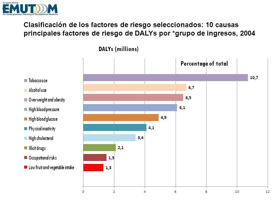 Clasificación de los factores de riesgo seleccionados: 10 causas principales factores de riesgo de DALYs por *grupo de ingresos, 2004