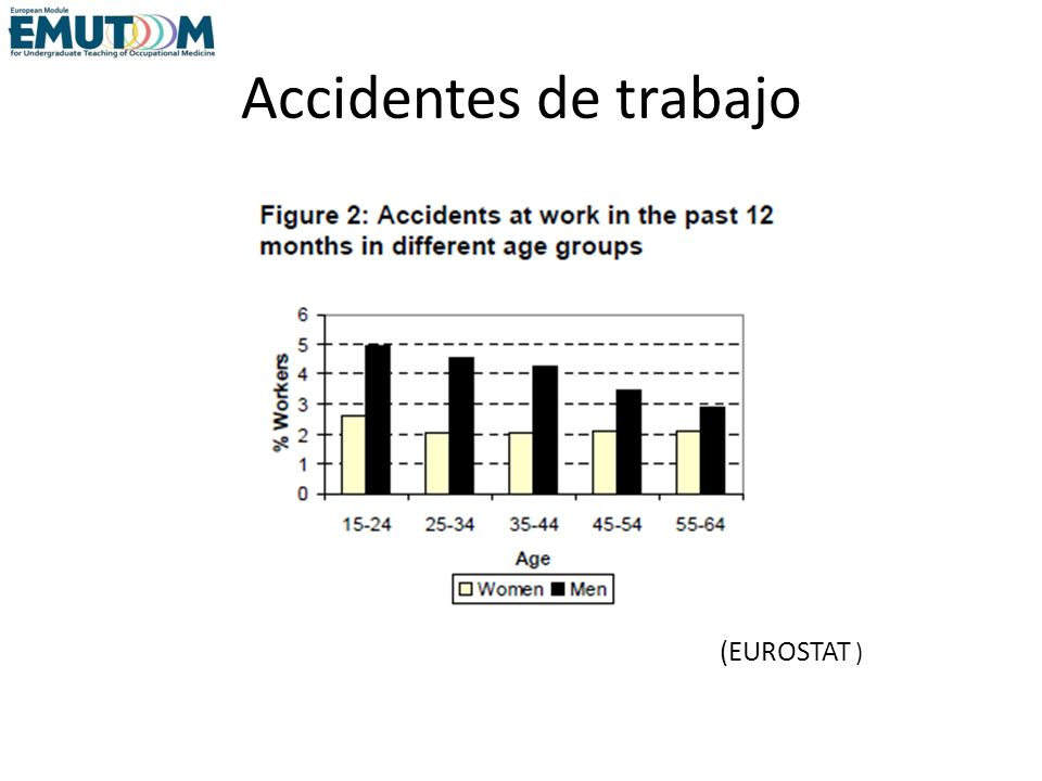 Accidentes de trabajo (EUROSTAT )