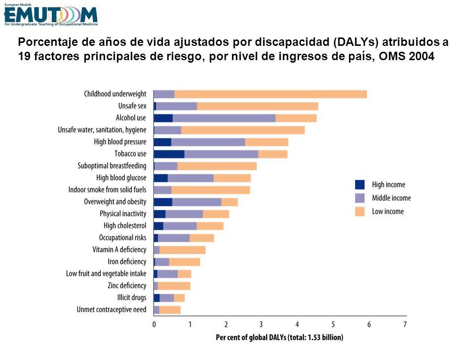 Porcentaje de años de vida ajustados por discapacidad (DALYs) atribuidos a 19 factores principales de riesgo, por nivel de ingresos de país, OMS 2004