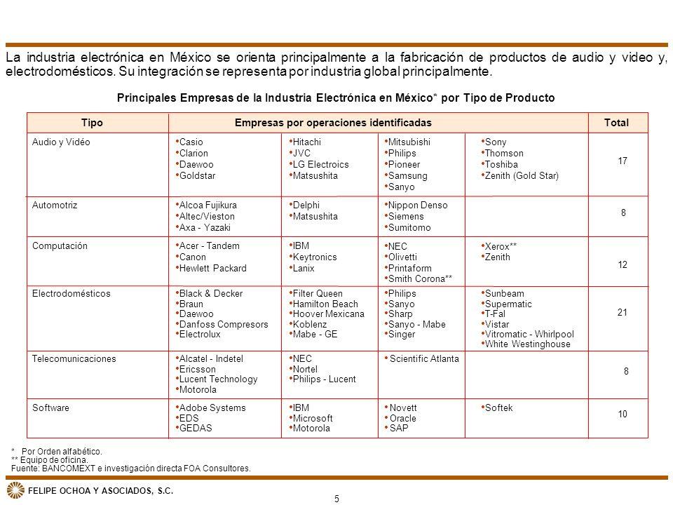 La industria electrónica en México se orienta principalmente a la fabricación de productos de audio y video y, electrodomésticos. Su integración se representa por industria global principalmente.