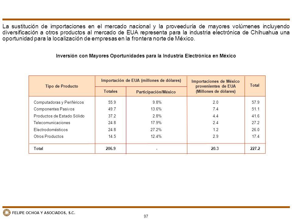 La sustitución de importaciones en el mercado nacional y la proveeduría de mayores volúmenes incluyendo diversificación a otros productos al mercado de EUA representa para la industria electrónica de Chihuahua una oportunidad para la localización de empresas en la frontera norte de México.