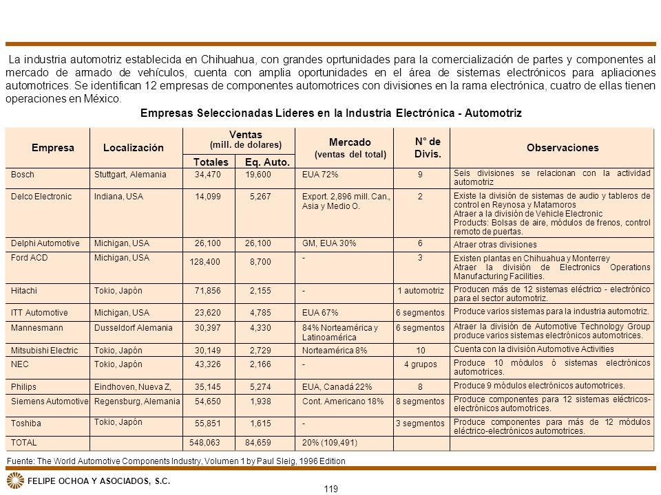 La industria automotriz establecida en Chihuahua, con grandes oprtunidades para la comercialización de partes y componentes al mercado de armado de vehículos, cuenta con amplia oportunidades en el área de sistemas electrónicos para apliaciones automotrices. Se identifican 12 empresas de componentes automotrices con divisiones en la rama electrónica, cuatro de ellas tienen operaciones en México.