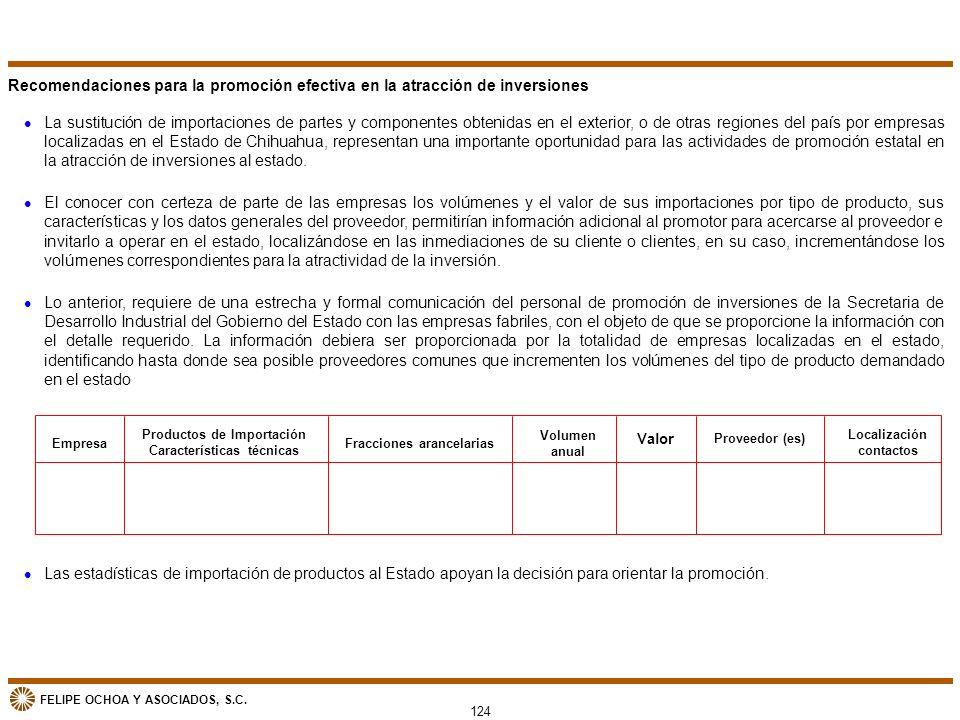 Recomendaciones para la promoción efectiva en la atracción de inversiones