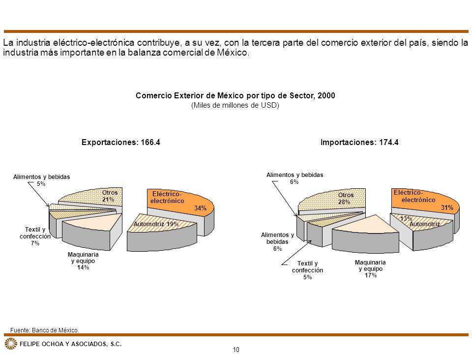 Comercio Exterior de México por tipo de Sector, 2000