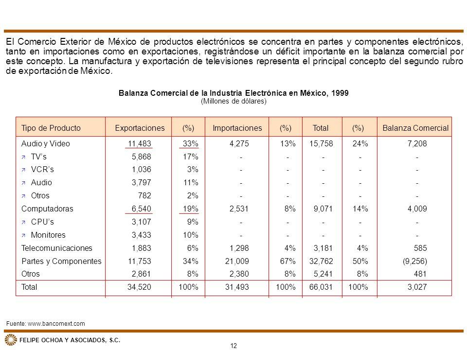 Balanza Comercial de la Industria Electrónica en México, 1999