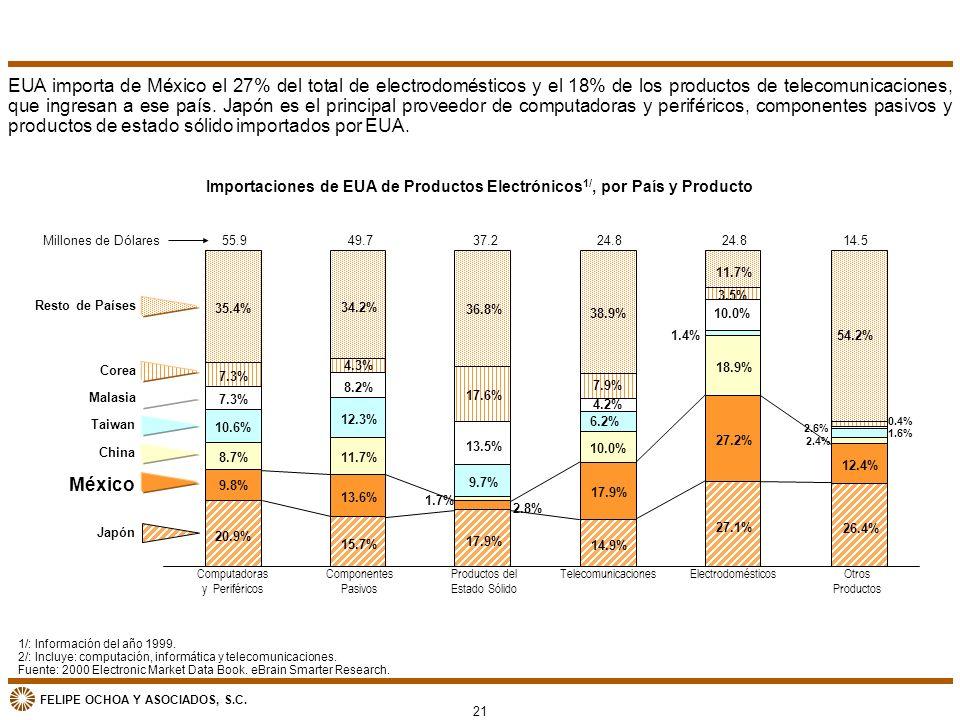 Importaciones de EUA de Productos Electrónicos1/, por País y Producto