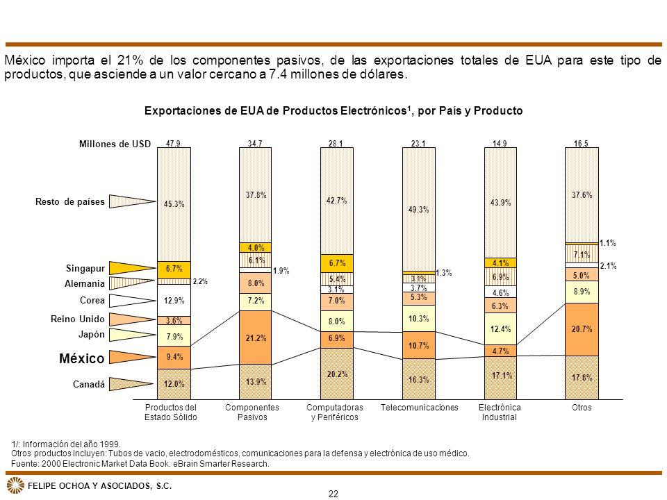 Exportaciones de EUA de Productos Electrónicos1, por País y Producto