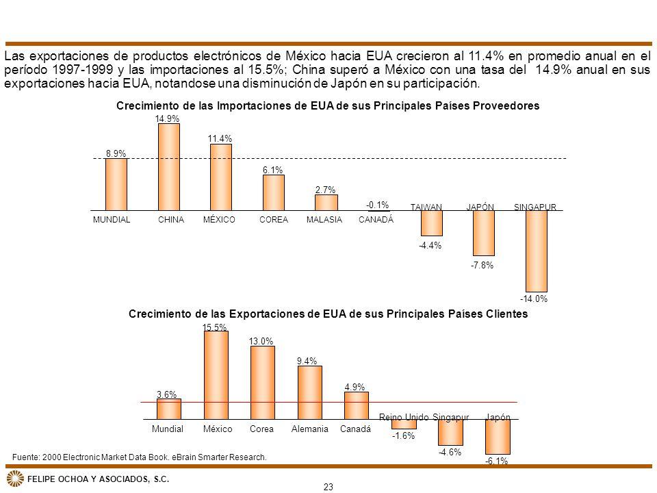Las exportaciones de productos electrónicos de México hacia EUA crecieron al 11.4% en promedio anual en el período 1997-1999 y las importaciones al 15.5%; China superó a México con una tasa del 14.9% anual en sus exportaciones hacia EUA, notandose una disminución de Japón en su participación.