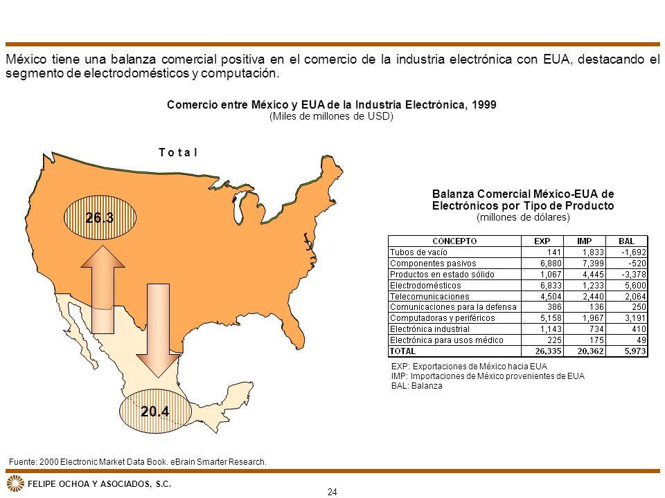 México tiene una balanza comercial positiva en el comercio de la industria electrónica con EUA, destacando el segmento de electrodomésticos y computación.