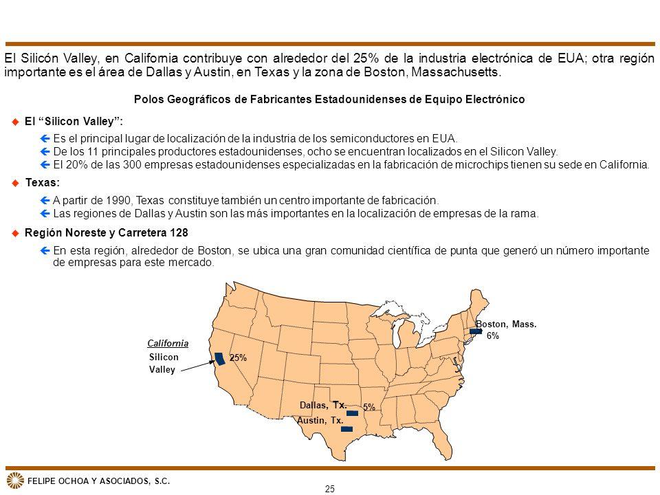 Polos Geográficos de Fabricantes Estadounidenses de Equipo Electrónico