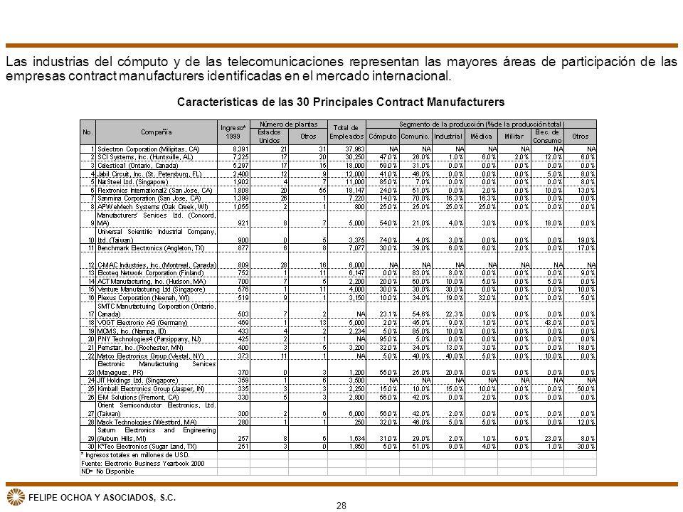 Características de las 30 Principales Contract Manufacturers