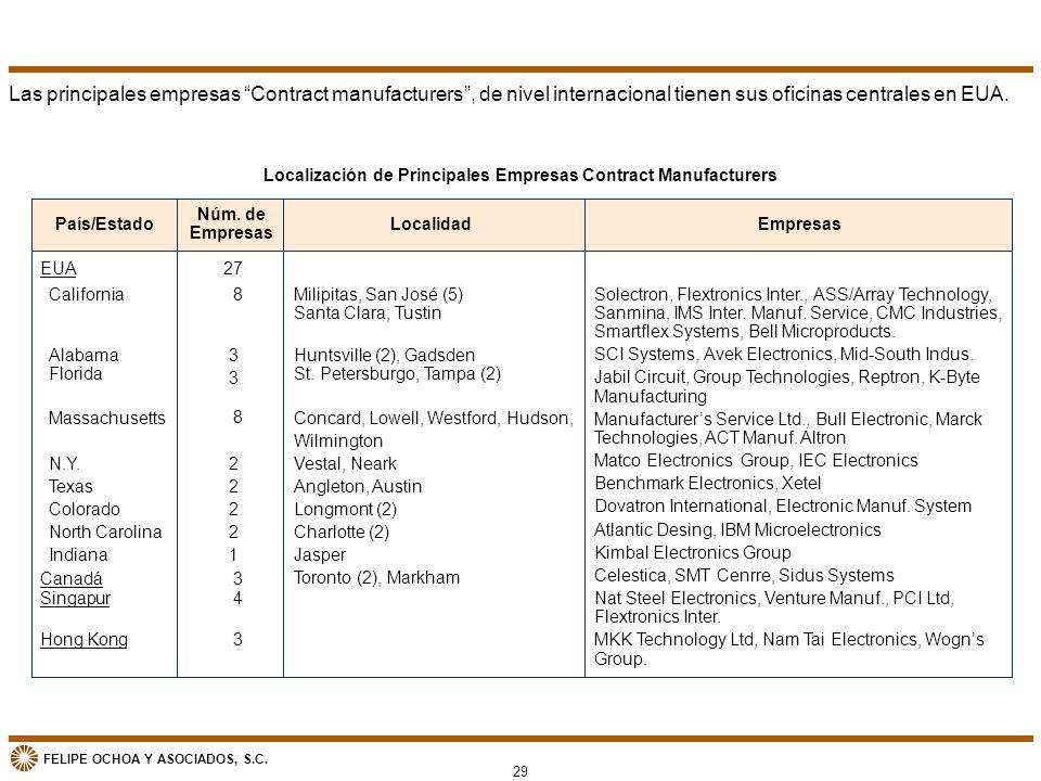 Localización de Principales Empresas Contract Manufacturers