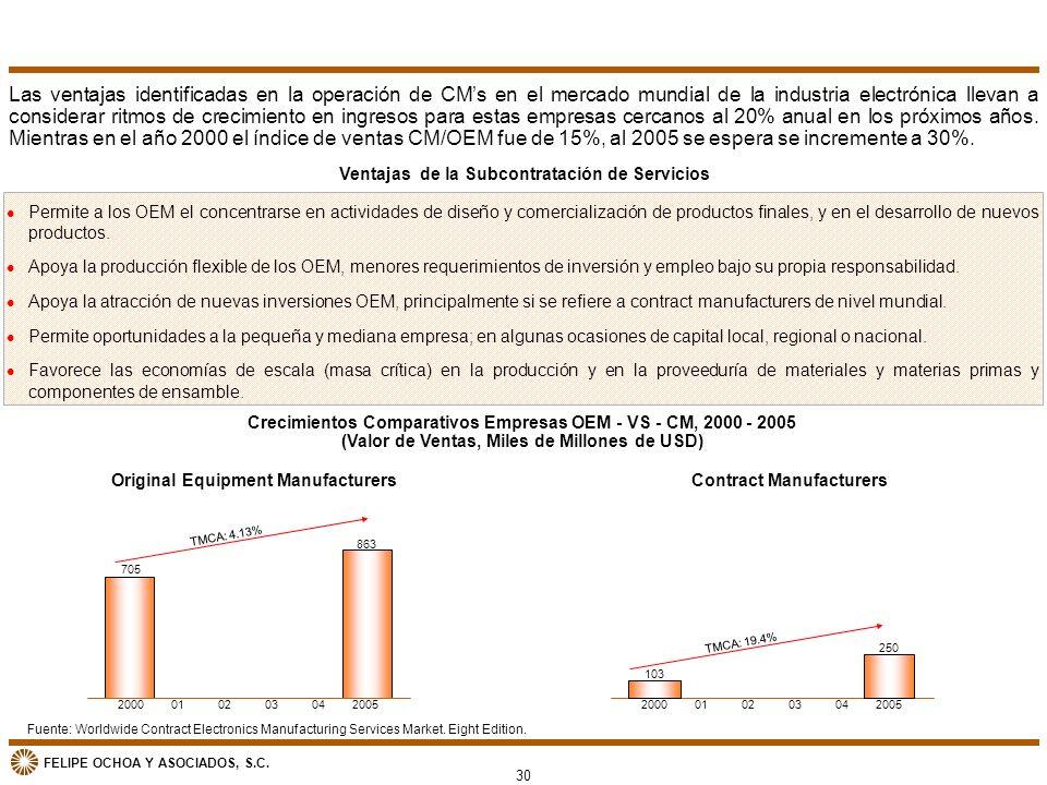 Las ventajas identificadas en la operación de CM's en el mercado mundial de la industria electrónica llevan a considerar ritmos de crecimiento en ingresos para estas empresas cercanos al 20% anual en los próximos años. Mientras en el año 2000 el índice de ventas CM/OEM fue de 15%, al 2005 se espera se incremente a 30%.