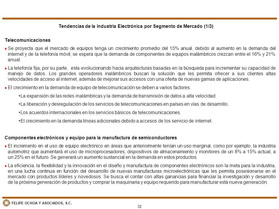 Tendencias de la Industria Electrónica por Segmento de Mercado (1/3)