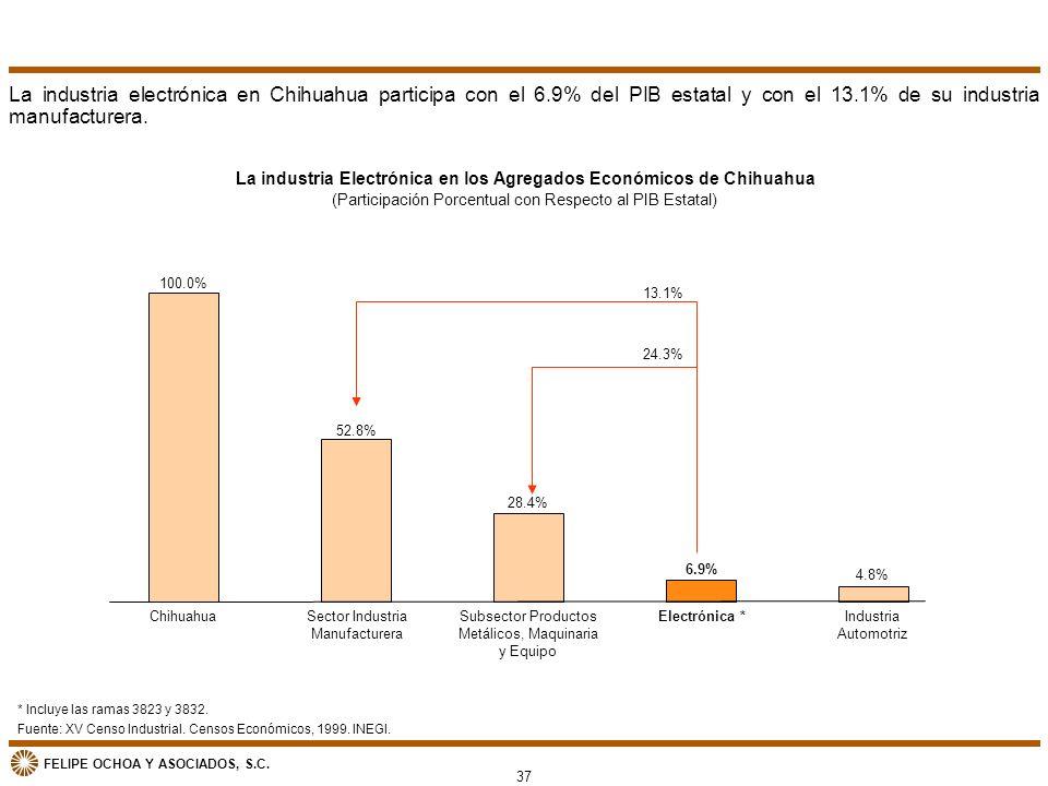 La industria Electrónica en los Agregados Económicos de Chihuahua