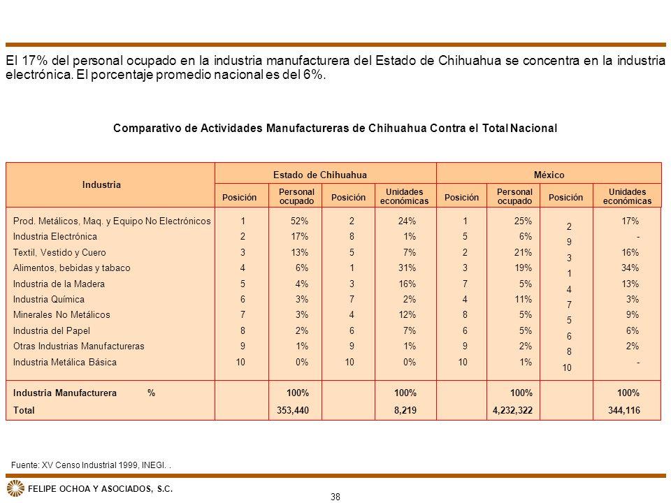 El 17% del personal ocupado en la industria manufacturera del Estado de Chihuahua se concentra en la industria electrónica. El porcentaje promedio nacional es del 6%.