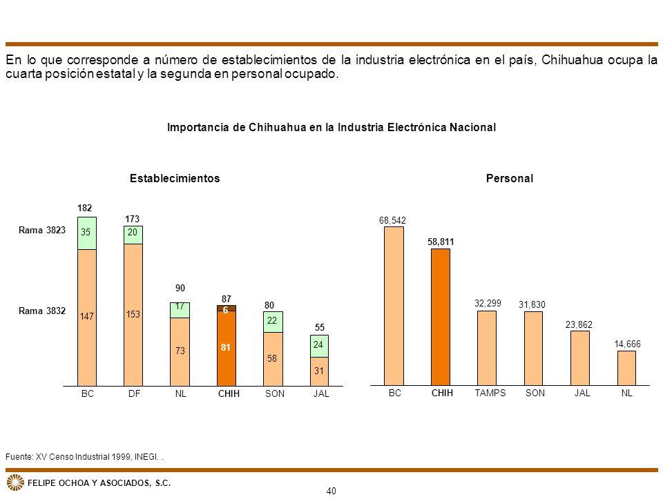 Importancia de Chihuahua en la Industria Electrónica Nacional