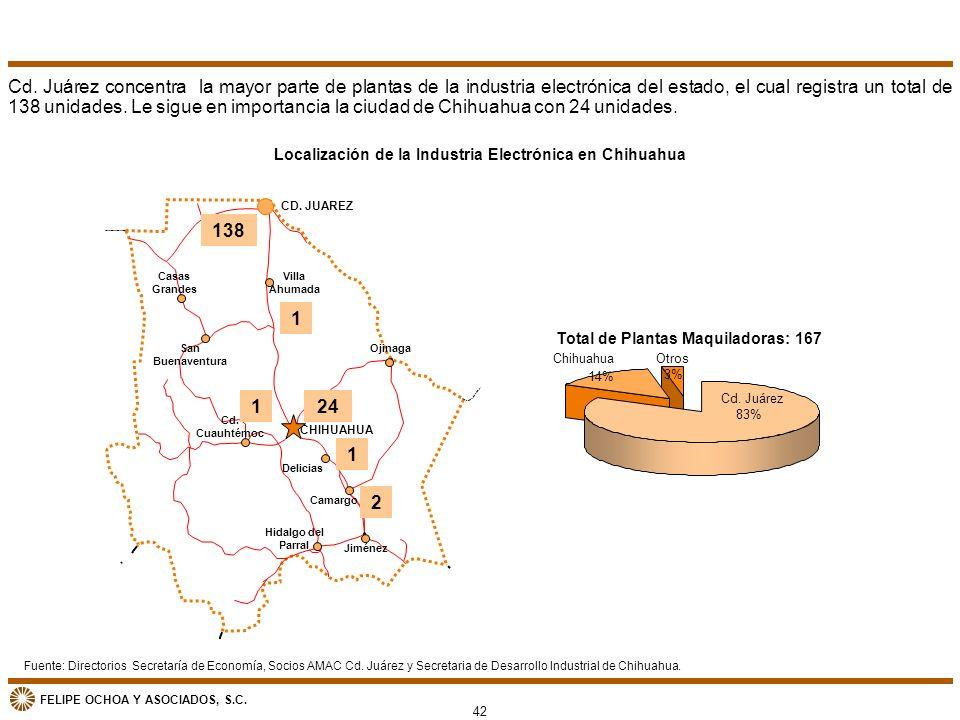Cd. Juárez concentra la mayor parte de plantas de la industria electrónica del estado, el cual registra un total de 138 unidades. Le sigue en importancia la ciudad de Chihuahua con 24 unidades.