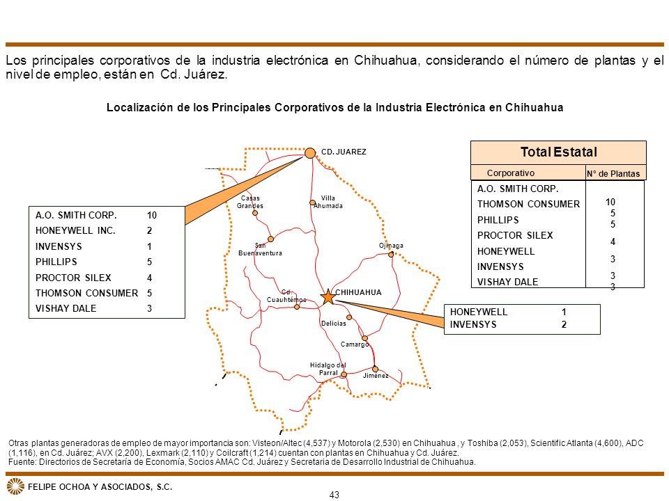 Los principales corporativos de la industria electrónica en Chihuahua, considerando el número de plantas y el nivel de empleo, están en Cd. Juárez.