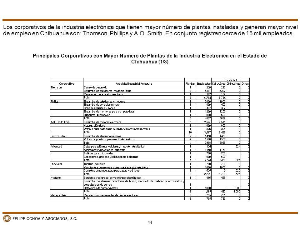 Los corporativos de la industria electrónica que tienen mayor número de plantas instaladas y generan mayor nivel de empleo en Chihuahua son: Thomson, Phillips y A.O. Smith. En conjunto registran cerca de 15 mil empleados.