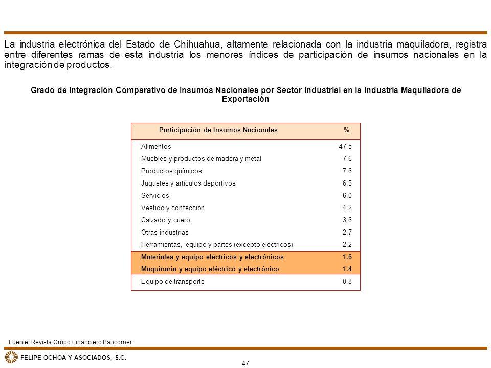 La industria electrónica del Estado de Chihuahua, altamente relacionada con la industria maquiladora, registra entre diferentes ramas de esta industria los menores índices de participación de insumos nacionales en la integración de productos.