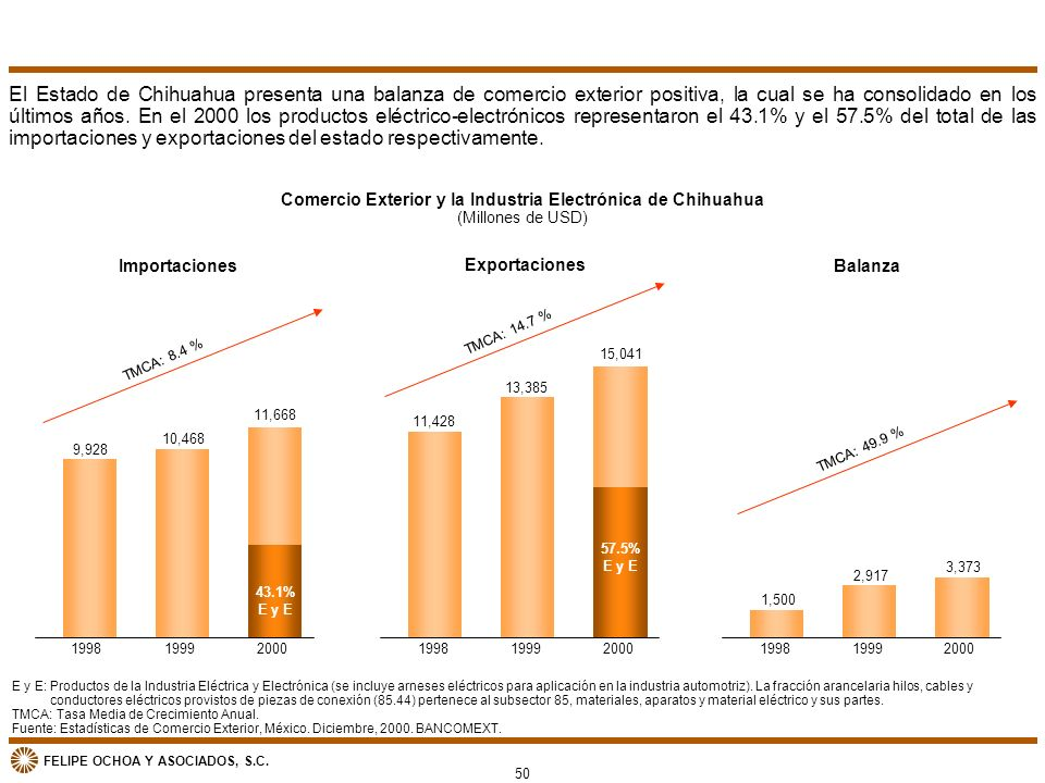 Comercio Exterior y la Industria Electrónica de Chihuahua