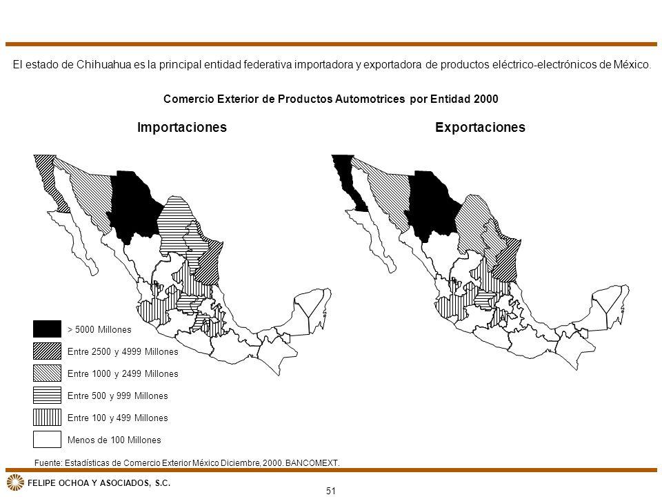 Comercio Exterior de Productos Automotrices por Entidad 2000