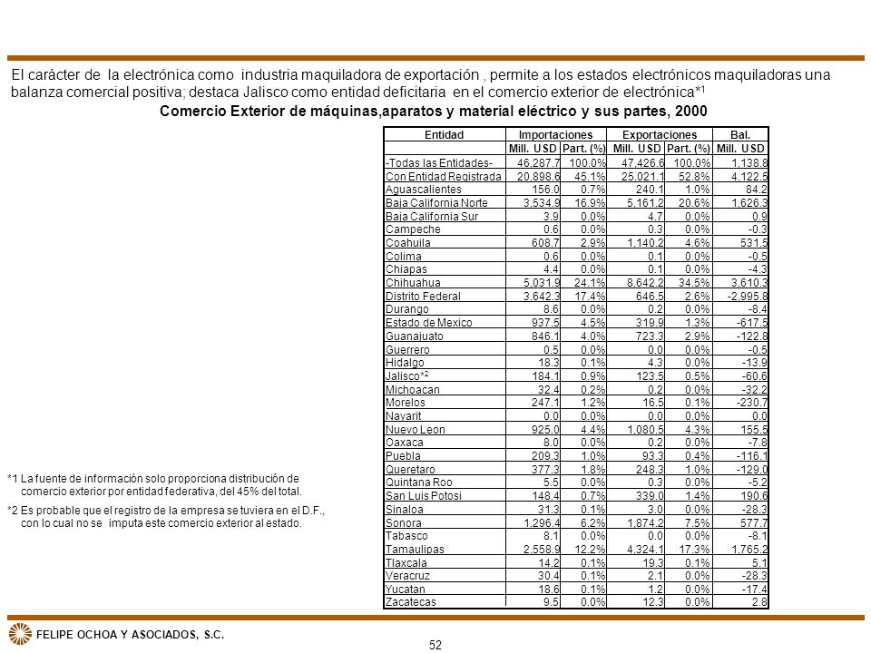 El carácter de la electrónica como industria maquiladora de exportación , permite a los estados electrónicos maquiladoras una balanza comercial positiva; destaca Jalisco como entidad deficitaria en el comercio exterior de electrónica*1