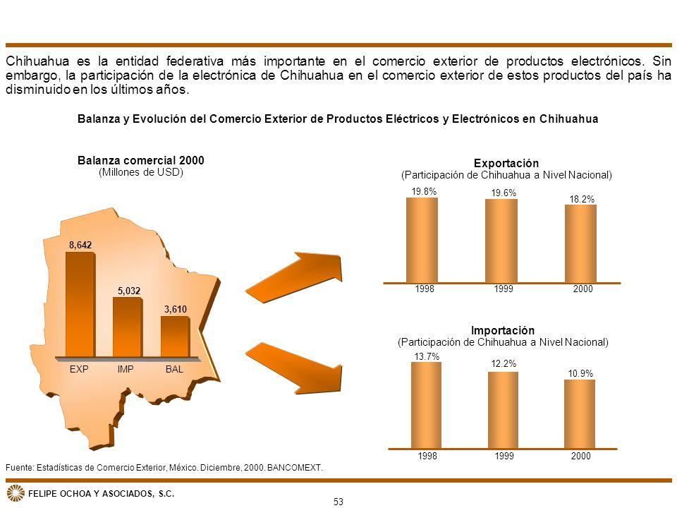 Chihuahua es la entidad federativa más importante en el comercio exterior de productos electrónicos. Sin embargo, la participación de la electrónica de Chihuahua en el comercio exterior de estos productos del país ha disminuido en los últimos años.