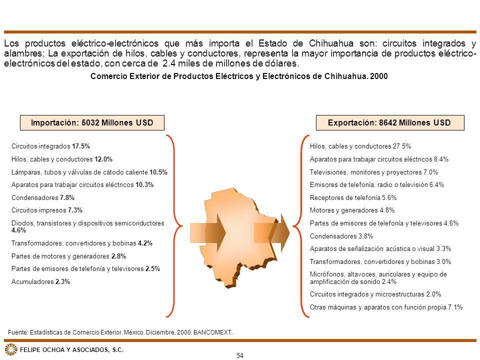 Importación: 5032 Millones USD Exportación: 8642 Millones USD