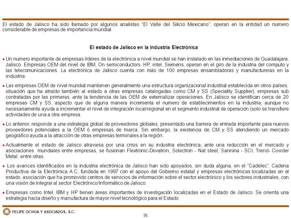 El estado de Jalisco en la industria Electrónica
