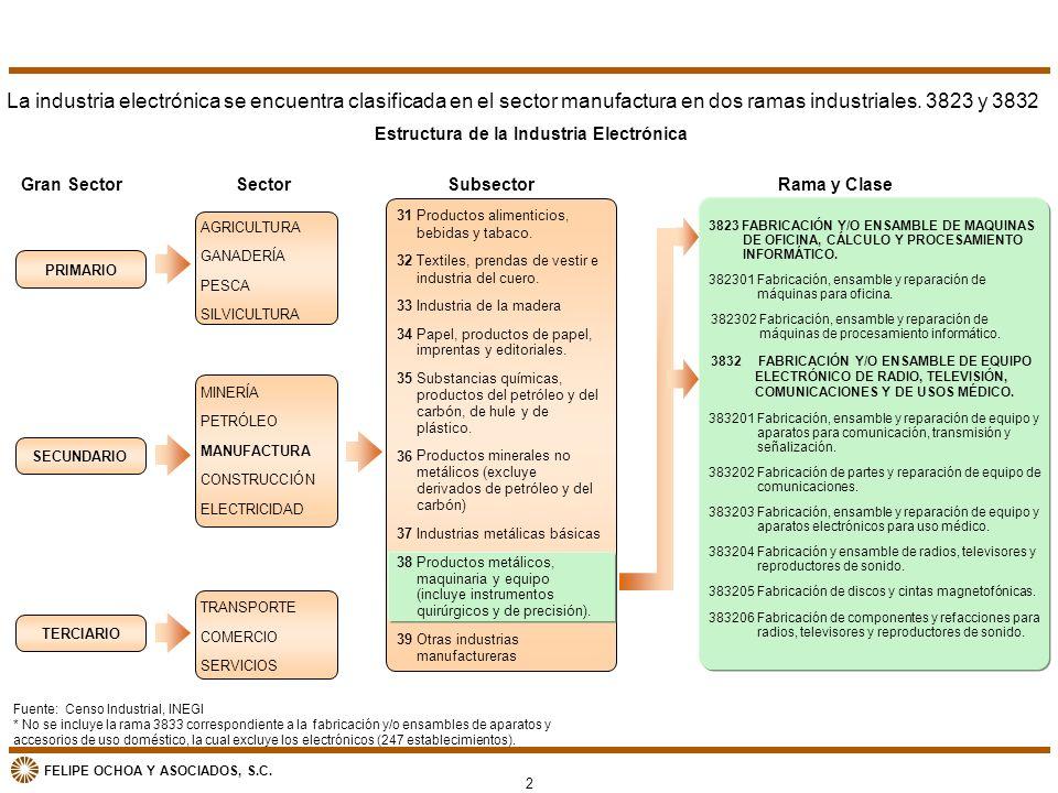 Estructura de la Industria Electrónica